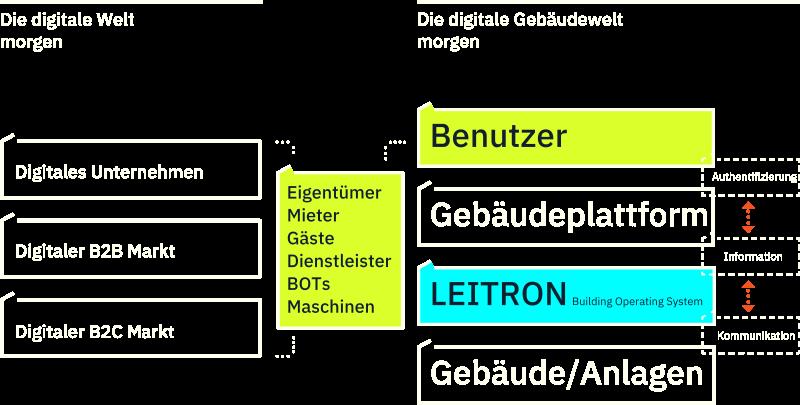 Digitale Gebäude
