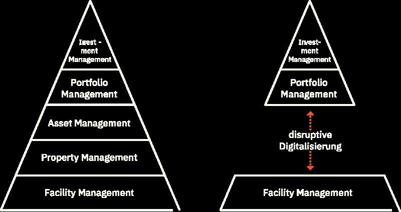 Digitale Unternehmen
